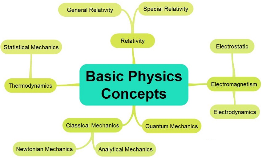 The concept of Solid Angle and it's applications in Physics